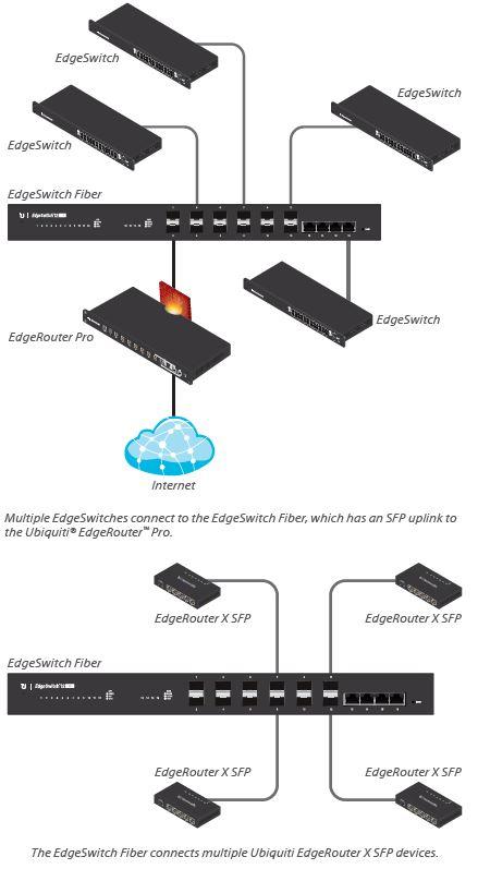 Ubiquiti EdgeSwitch - Managed Gigabit Fiber Switch
