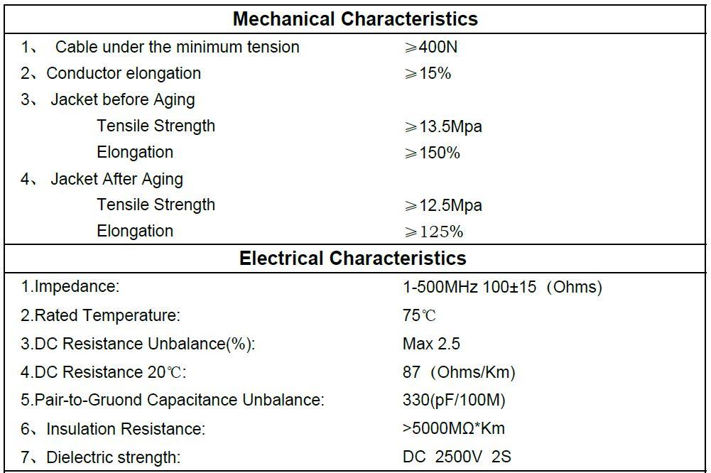 cat 6a utp mechanical characteristics