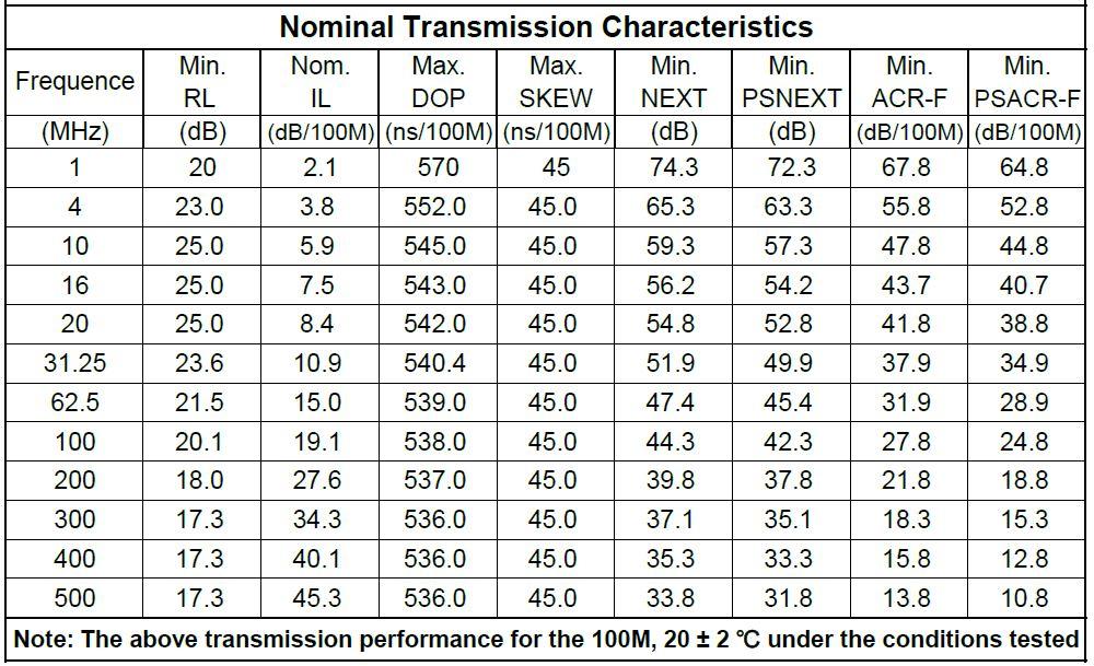 nominal characteristics cat 6a utp